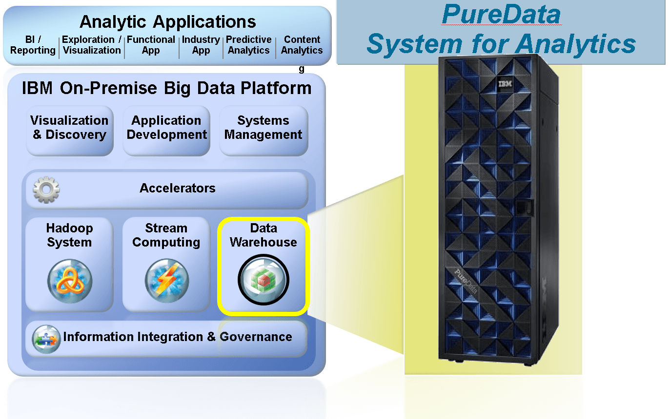 IBM puredata for analytics