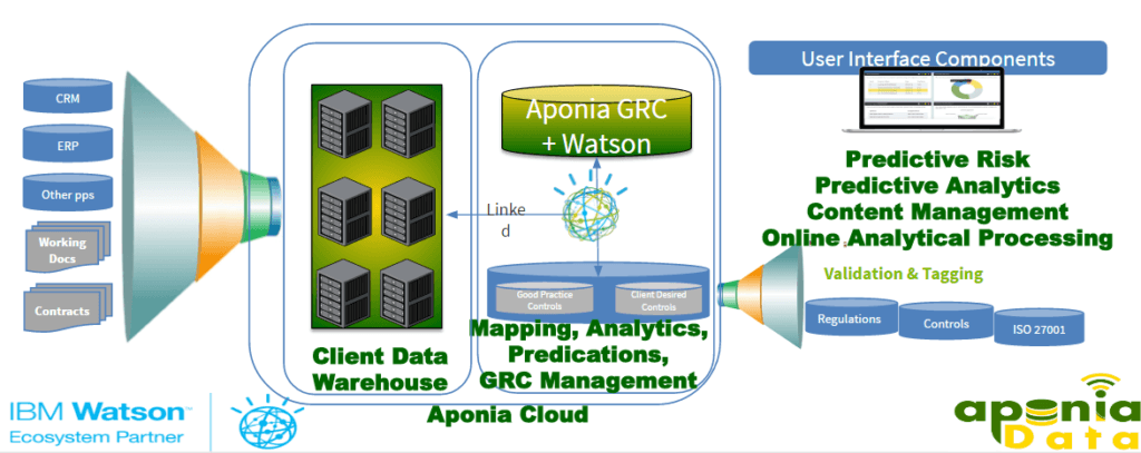 Aponia GRC Software and Audit Software