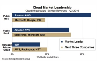 Amazon Web Services: King of Cloud-Computing